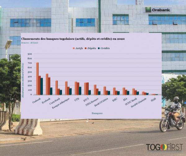 Classement des banques togolaises en 2020 (infographie)