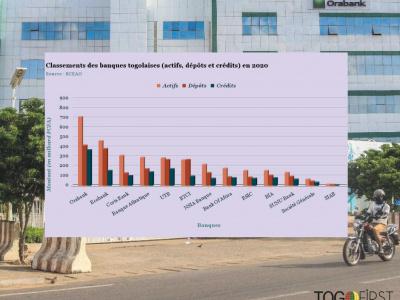 classement-des-banques-togolaises-en-2020